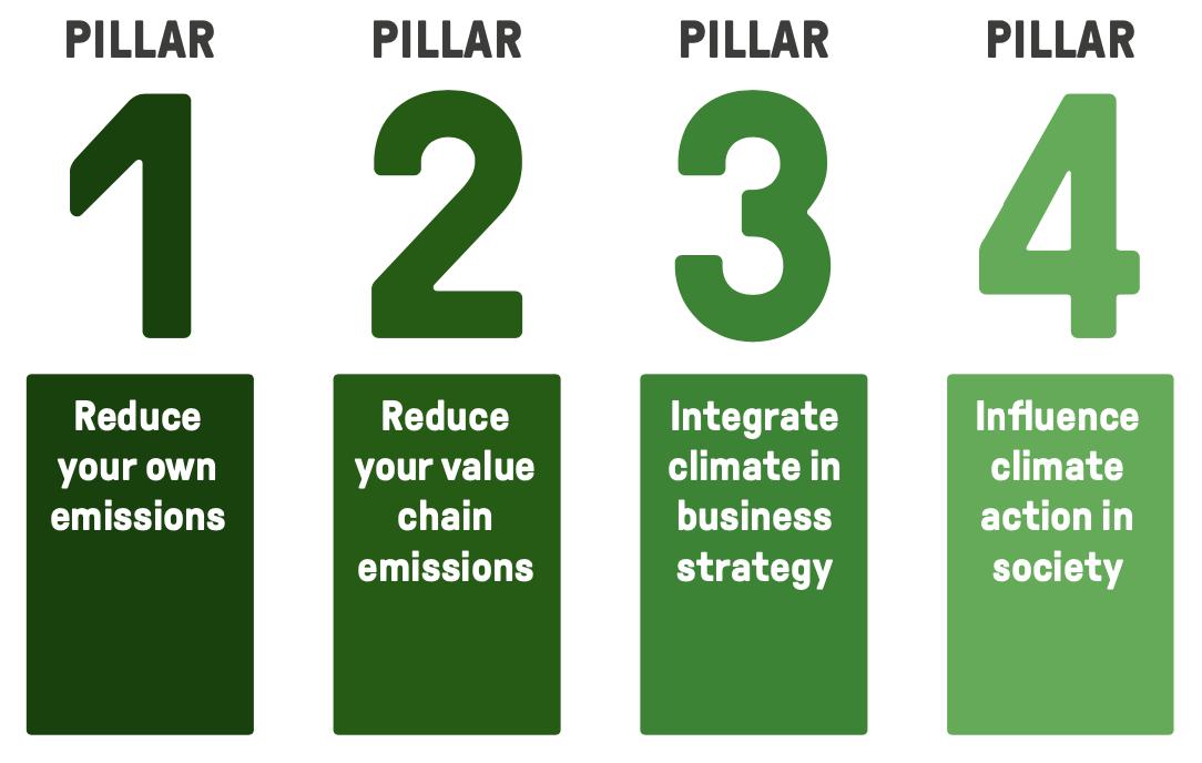 Les 4 piliers pour réduire ses émissions de CO2