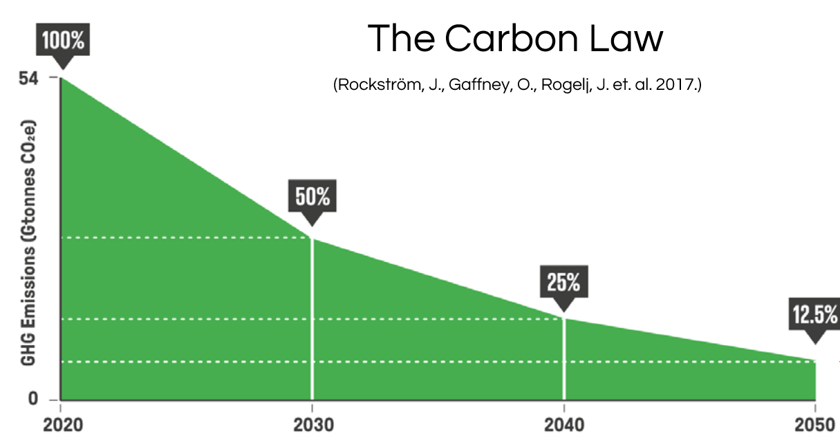 The Carbon Law